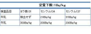 世田谷区-牛乳の放射性物質12月検査.JPG