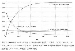 全身放射能の推移(1000日間).JPG