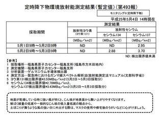 定時降下物環境放射能測定結果-福島2013.JPG