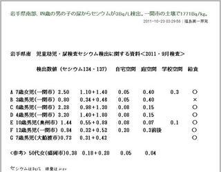 岩手県南部、四歳の男の子の尿からセシウムが3Bq-L検出.JPG