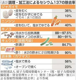 放射性セシウム減らす調理法は?2.JPG