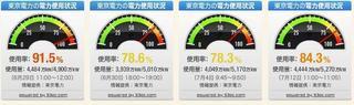 東電管内電気使用目安 2011-7-12.JPG