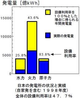 発電設備全体に対する実際の年間発電量.JPG