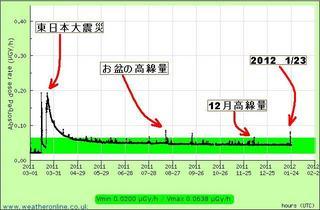 目で見える放射能2012-1-25.JPG