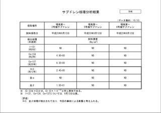 fukushimaサブドレン核種分析結果2011-10-15.JPG